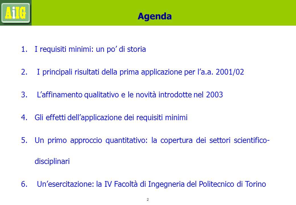 2 Agenda 1.I requisiti minimi: un po di storia 2.