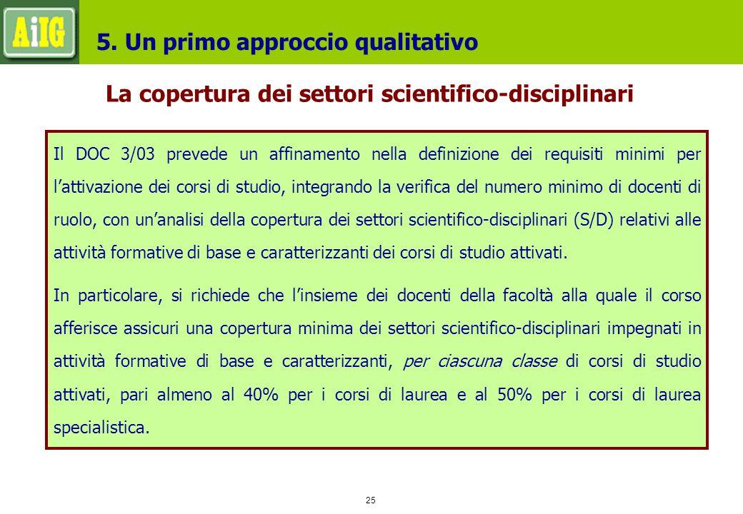 25 La copertura dei settori scientifico-disciplinari 5.