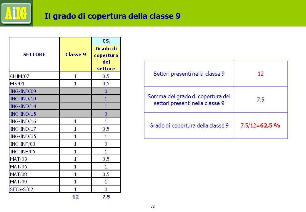 32 Il grado di copertura della classe 9 Settori presenti nella classe 912 Somma del grado di copertura dei settori presenti nella classe 9 7,5 Grado di copertura della classe 97,5/12=62,5 %