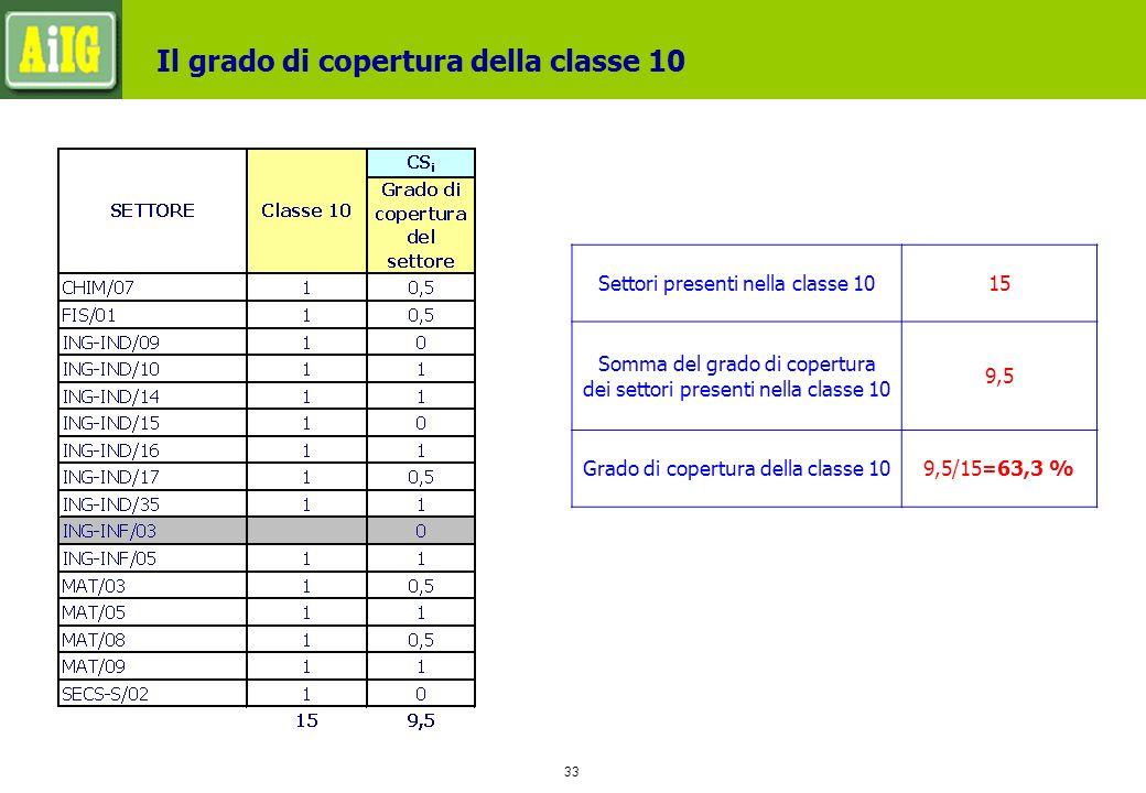 33 Il grado di copertura della classe 10 Settori presenti nella classe 1015 Somma del grado di copertura dei settori presenti nella classe 10 9,5 Grado di copertura della classe 109,5/15=63,3 %