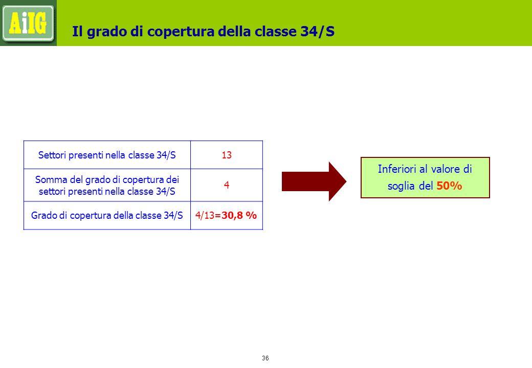 36 Il grado di copertura della classe 34/S Settori presenti nella classe 34/S13 Somma del grado di copertura dei settori presenti nella classe 34/S 4 Grado di copertura della classe 34/S4/13=30,8 % Inferiori al valore di soglia del 50%