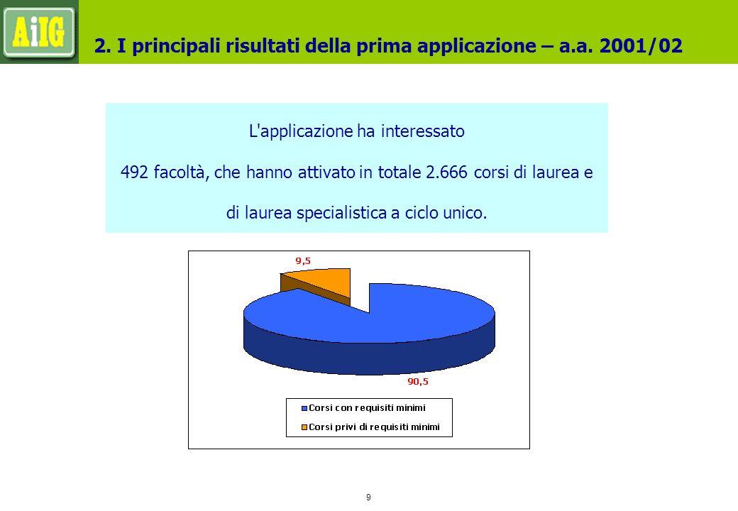 9 L applicazione ha interessato 492 facoltà, che hanno attivato in totale 2.666 corsi di laurea e di laurea specialistica a ciclo unico.