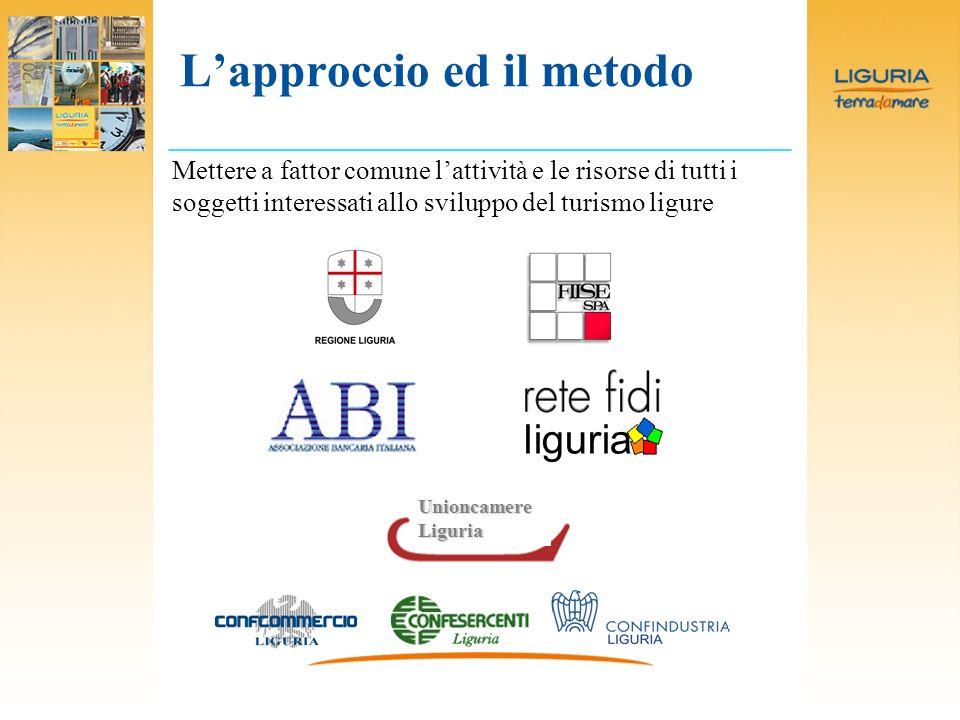Lapproccio ed il metodo Mettere a fattor comune lattività e le risorse di tutti i soggetti interessati allo sviluppo del turismo ligureUnioncamereLiguria liguria