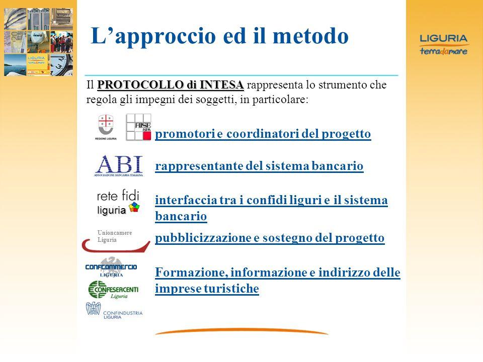 Lapproccio ed il metodo PROTOCOLLO di INTESA Il PROTOCOLLO di INTESA rappresenta lo strumento che regola gli impegni dei soggetti, in particolare: lig