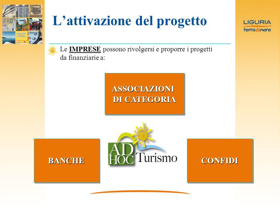 Lattivazione del progetto IMPRESE Le IMPRESE possono rivolgersi e proporre i progetti da finanziarie a: ASSOCIAZIONI DICATEGORIA DI CATEGORIAASSOCIAZIONI BANCHEBANCHECONFIDICONFIDI