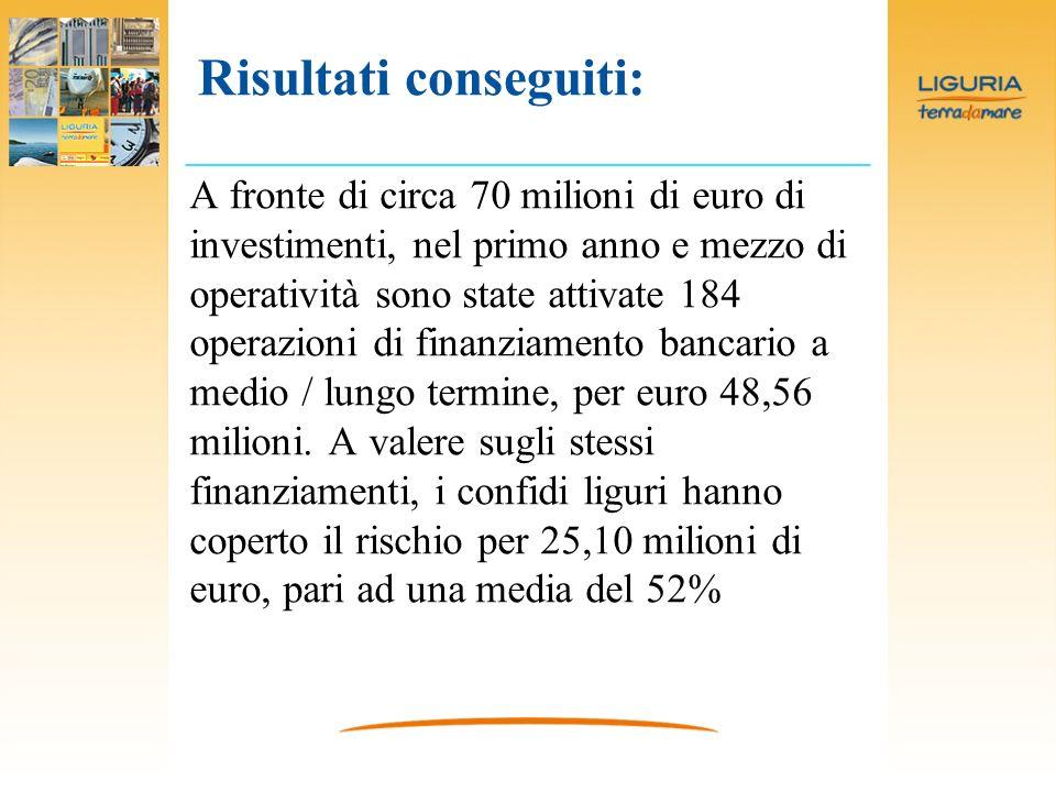 A fronte di circa 70 milioni di euro di investimenti, nel primo anno e mezzo di operatività sono state attivate 184 operazioni di finanziamento bancario a medio / lungo termine, per euro 48,56 milioni.