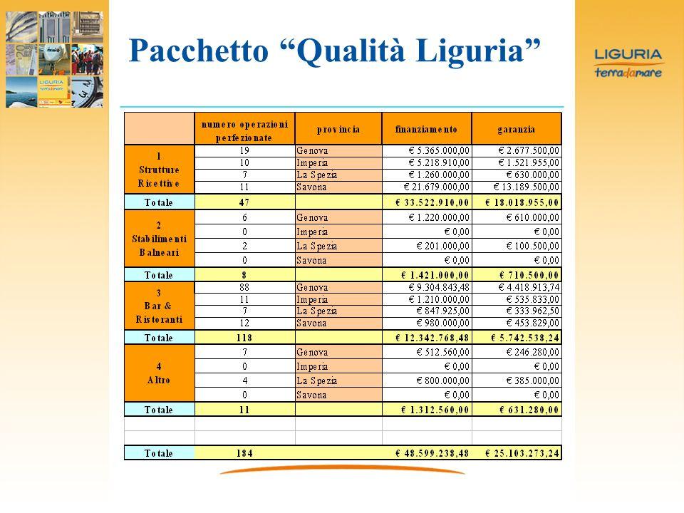 Pacchetto Qualità Liguria