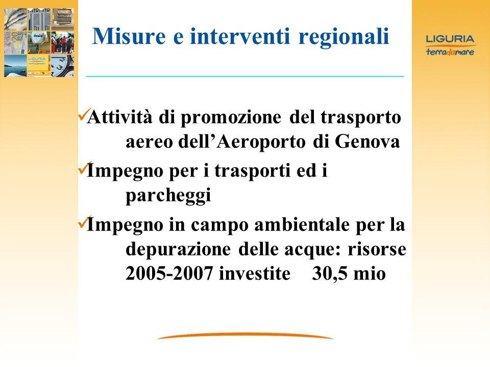 Misure e interventi regionali Attività di promozione del trasporto aereo dellAeroporto di Genova Impegno per i trasporti ed i parcheggi Impegno in campo ambientale per la depurazione delle acque: risorse 2005-2007 investite 30,5 mio