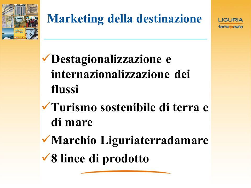 Destagionalizzazione e internazionalizzazione dei flussi Turismo sostenibile di terra e di mare Marchio Liguriaterradamare 8 linee di prodotto Marketing della destinazione