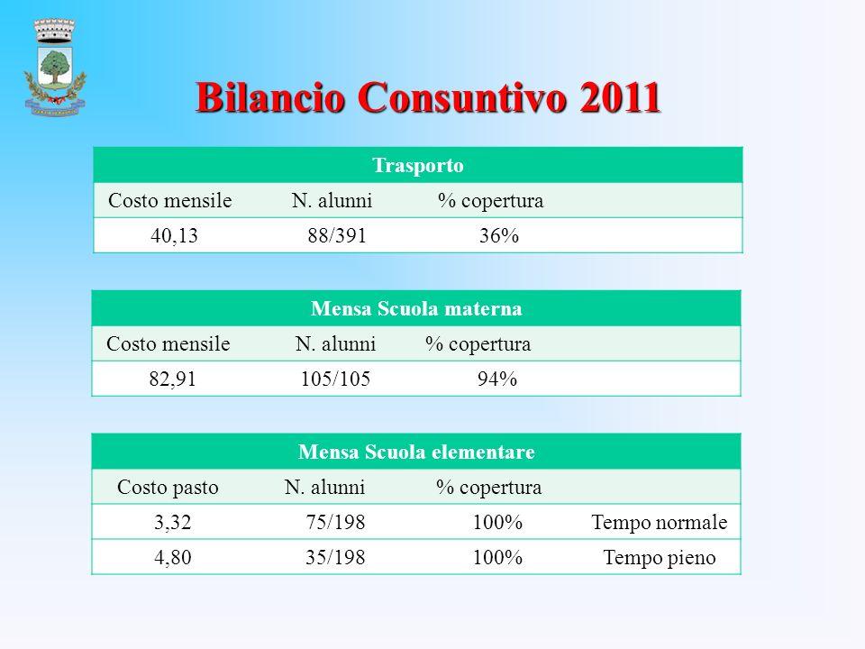 Bilancio Consuntivo 2011 Trasporto Costo mensile N.