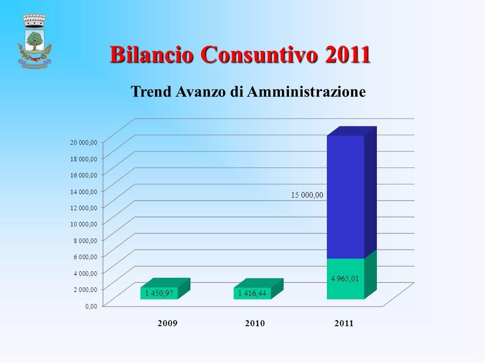 Bilancio Consuntivo 2011 Trend Avanzo di Amministrazione 2009 2010 2011