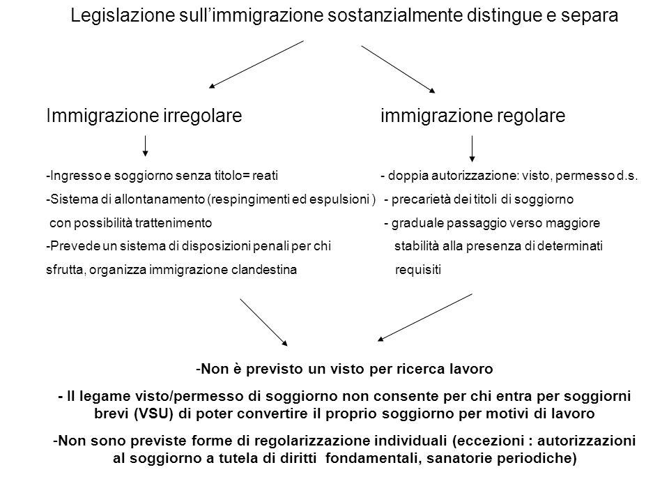 Legislazione sullimmigrazione sostanzialmente distingue e separa Immigrazione irregolareimmigrazione regolare -Ingresso e soggiorno senza titolo= reat