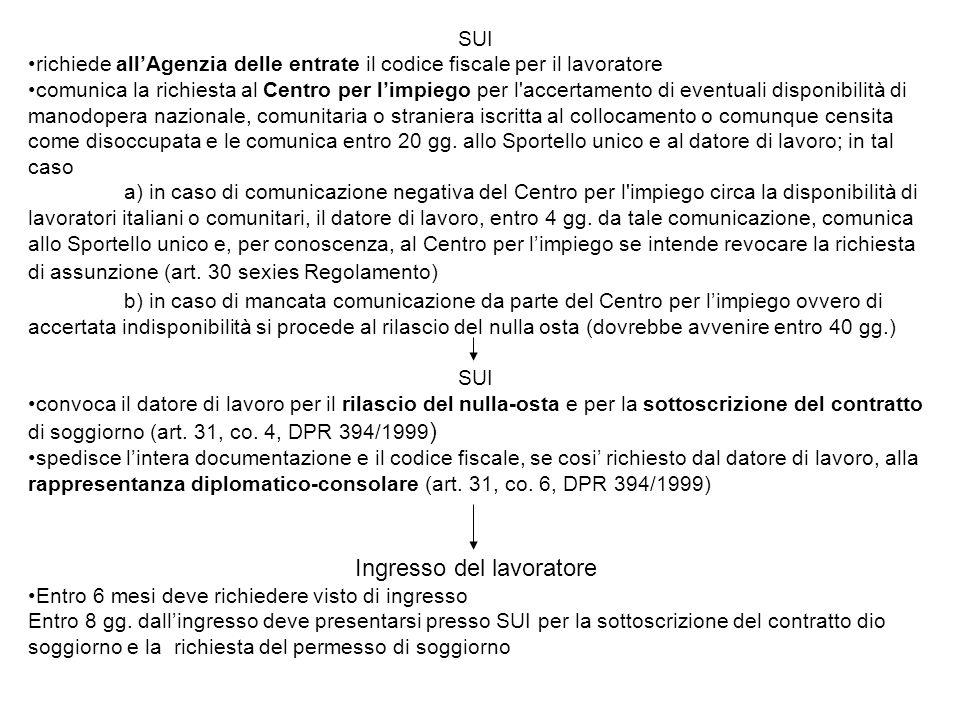 SUI richiede allAgenzia delle entrate il codice fiscale per il lavoratore comunica la richiesta al Centro per limpiego per l'accertamento di eventuali