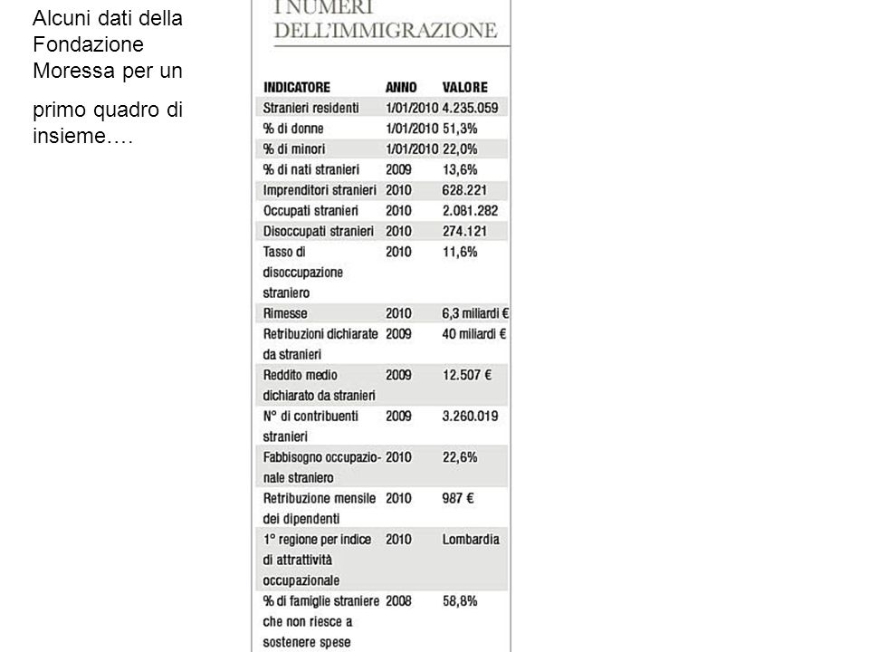 Alcuni dati della Fondazione Moressa per un primo quadro di insieme….