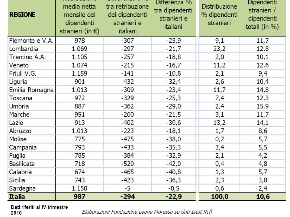 Dati riferiti al IV trimestre 2010
