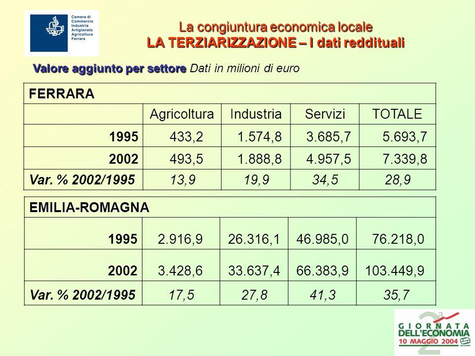 La congiuntura economica locale LA TERZIARIZZAZIONE – I dati reddituali FERRARA AgricolturaIndustriaServiziTOTALE 1995 433,2 1.574,8 3.685,7 5.693,7 2002 493,5 1.888,8 4.957,5 7.339,8 Var.