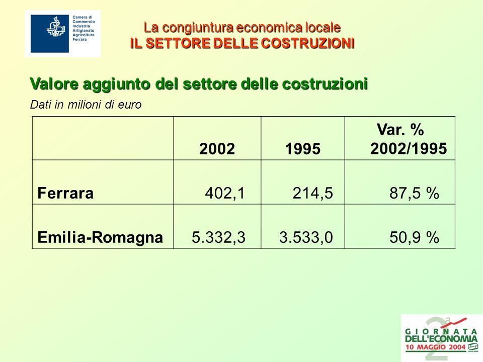 La congiuntura economica locale IL SETTORE DELLE COSTRUZIONI 20021995 Var.
