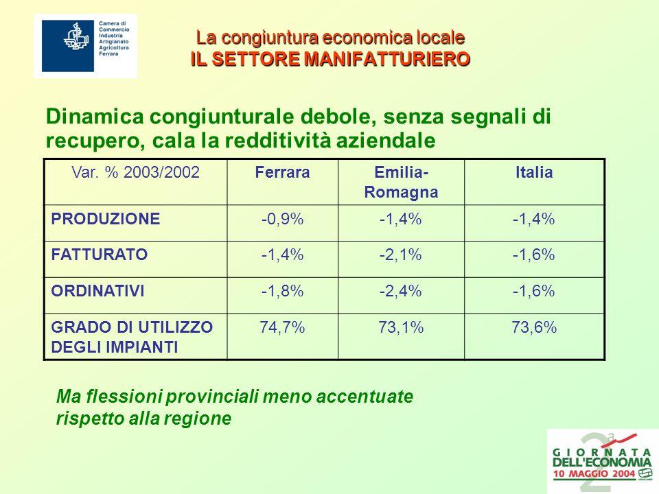 La congiuntura economica locale IL SETTORE MANIFATTURIERO Dinamica congiunturale debole, senza segnali di recupero, cala la redditività aziendale Var.