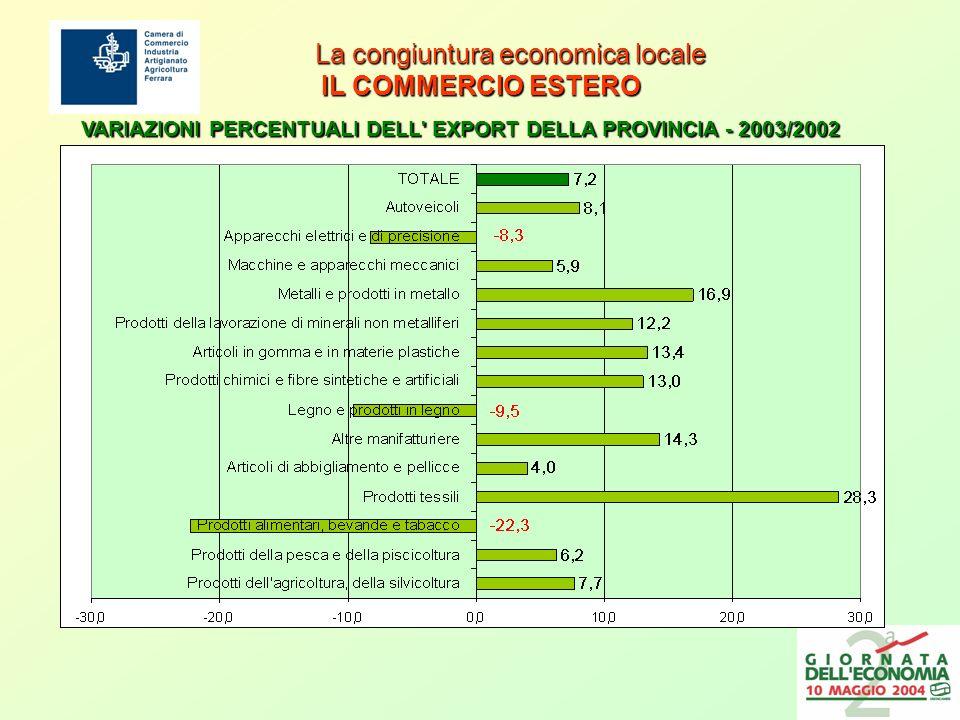 La congiuntura economica locale IL COMMERCIO ESTERO La congiuntura economica locale IL COMMERCIO ESTERO VARIAZIONI PERCENTUALI DELL EXPORT DELLA PROVINCIA - 2003/2002