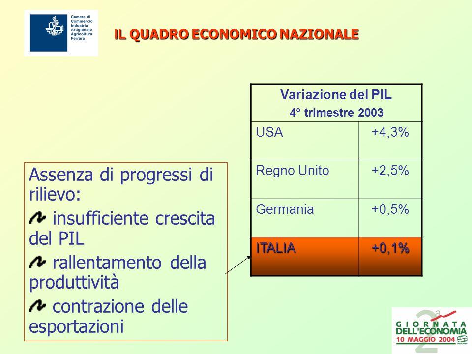 IL QUADRO ECONOMICO NAZIONALE Assenza di progressi di rilievo: insufficiente crescita del PIL rallentamento della produttività contrazione delle esportazioni Variazione del PIL 4° trimestre 2003 USA+4,3% Regno Unito+2,5% Germania+0,5% ITALIA+0,1%