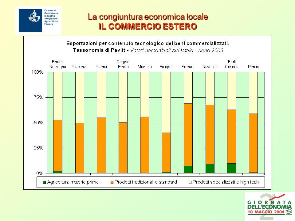 La congiuntura economica locale IL COMMERCIO ESTERO