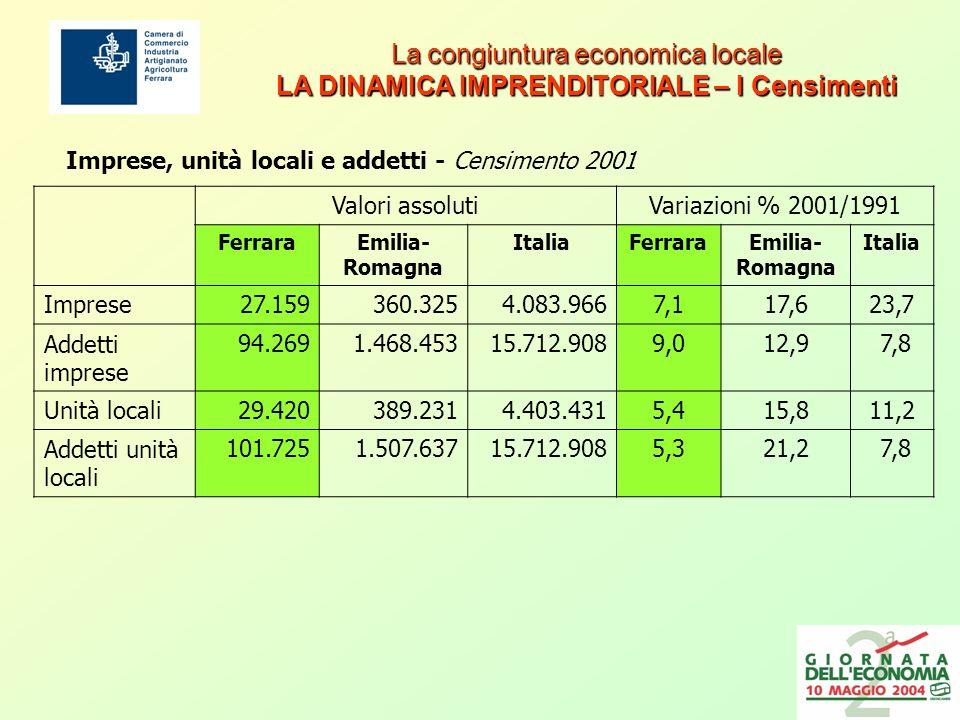 La congiuntura economica locale LA DINAMICA IMPRENDITORIALE – I Censimenti La congiuntura economica locale LA DINAMICA IMPRENDITORIALE – I Censimenti Imprese, unità locali e addetti - Censimento 2001 Valori assolutiVariazioni % 2001/1991 FerraraEmilia- Romagna ItaliaFerraraEmilia- Romagna Italia Imprese27.159360.3254.083.9667,117,623,7 Addetti imprese 94.2691.468.45315.712.9089,012,9 7,8 Unità locali29.420389.2314.403.4315,415,811,2 Addetti unità locali 101.7251.507.63715.712.9085,321,2 7,8