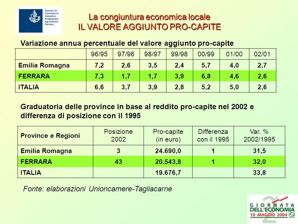 La congiuntura economica locale IL VALORE AGGIUNTO PRO-CAPITE 96/9597/9698/9799/9800/9901/0002/01 Emilia Romagna7,22,63,52,45,74,02,7 FERRARA7,31,7 3,96,84,62,6 ITALIA6,63,73,92,85,25,02,6 Province e Regioni Posizione 2002 Pro-capite (in euro) Differenza con il 1995 Var.