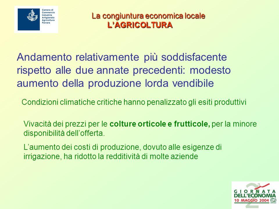 La congiuntura economica locale IL COMMERCIO ESTERO La congiuntura economica locale IL COMMERCIO ESTERO Nel suo complesso, lexport ferrarese dopo i risultati negativi del 2002 ha registrato una robusta crescita Variazioni export 2003/20022002/2001 2003/2001 Ferrara +7,2-6,1+0,7 Emilia Romagna -2,1+1,5-0,6 Italia -4,0-1,4-5,4 Si tratta probabilmente di un processo di recupero fisiologico, dovuto ad un riallineamento al trend regionale