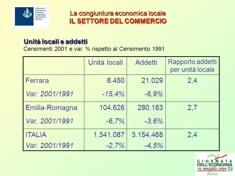 La congiuntura economica locale IL SETTORE DEL COMMERCIO Consistenza degli esercizi commerciali attivi a Ferrara ESERCIZI MQ di vendita Totale (sede e unità locali) Rapporto sede/ul N° esercizi x 1.000 abitanti 2002 6.4404,319476.769 2003 6.3974,018505.408 Var.