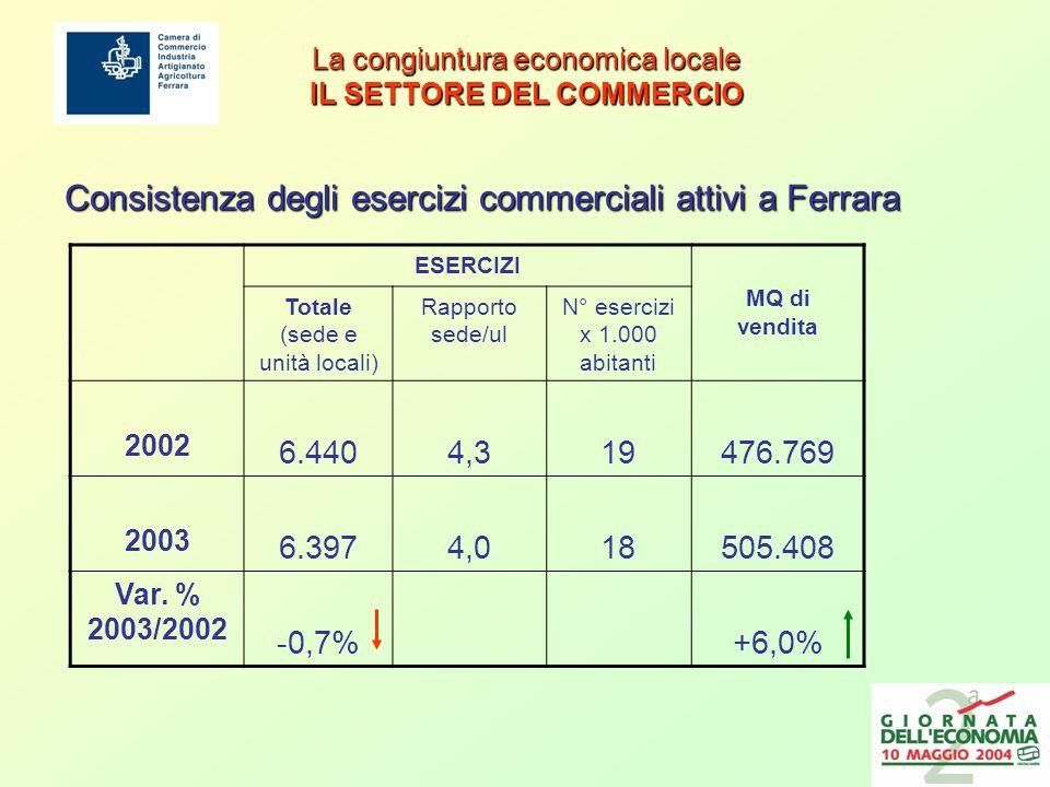 La congiuntura economica locale IMPRESE E FATTURATO < 5 milioni di 5-50 milioni di 50-250 milioni di >250 milioni di Totale Imprese91,3%7,9%0,6%0,1%100,0% Fatturato23,2%37,6%20,4%18,8%100,0% Imprese90,0%9,0%0,9%0,1%100,0% Fatturato21,0%36,7%26,6%15,3%100,0% EMILIA-ROMAGNA FERRARA