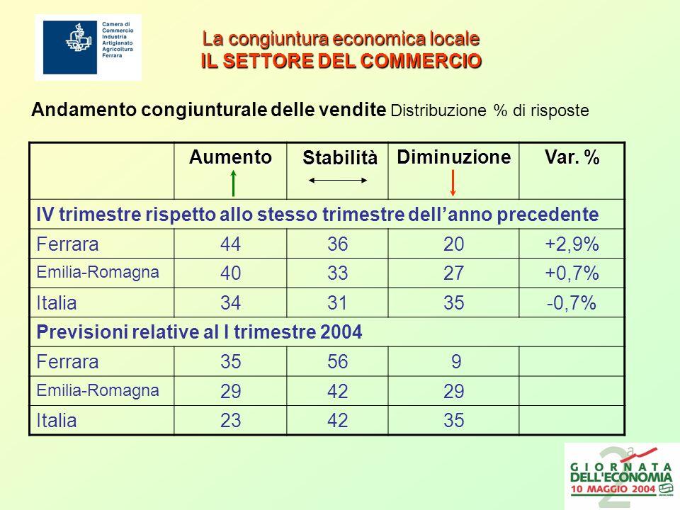 La congiuntura economica locale IL COMMERCIO ESTERO EXPORT 2003 EXPORT 2002 Esportazioni dei primi dieci settori economici Esportazioni dei primi dieci settori economici - Percentuali sul totale