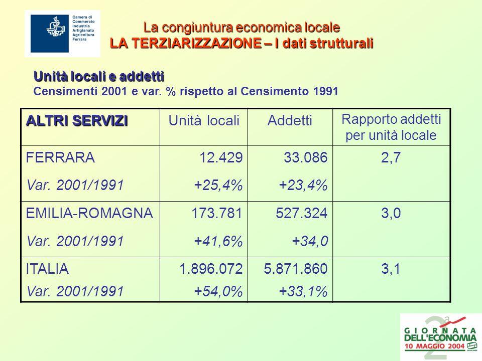 La congiuntura economica locale LA TERZIARIZZAZIONE – I dati strutturali ALTRI SERVIZI Unità localiAddetti Rapporto addetti per unità locale FERRARA12.42933.0862,7 Var.