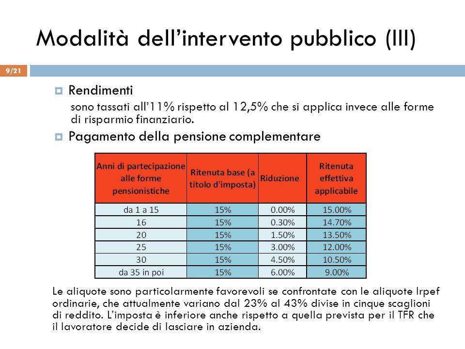 Modalità dellintervento pubblico (III) Rendimenti sono tassati all11% rispetto al 12,5% che si applica invece alle forme di risparmio finanziario. Pag
