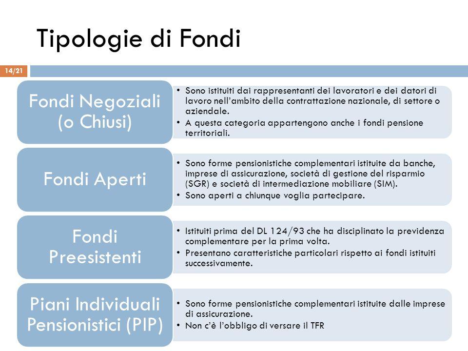Tipologie di Fondi Sono istituiti dai rappresentanti dei lavoratori e dei datori di lavoro nellambito della contrattazione nazionale, di settore o azi