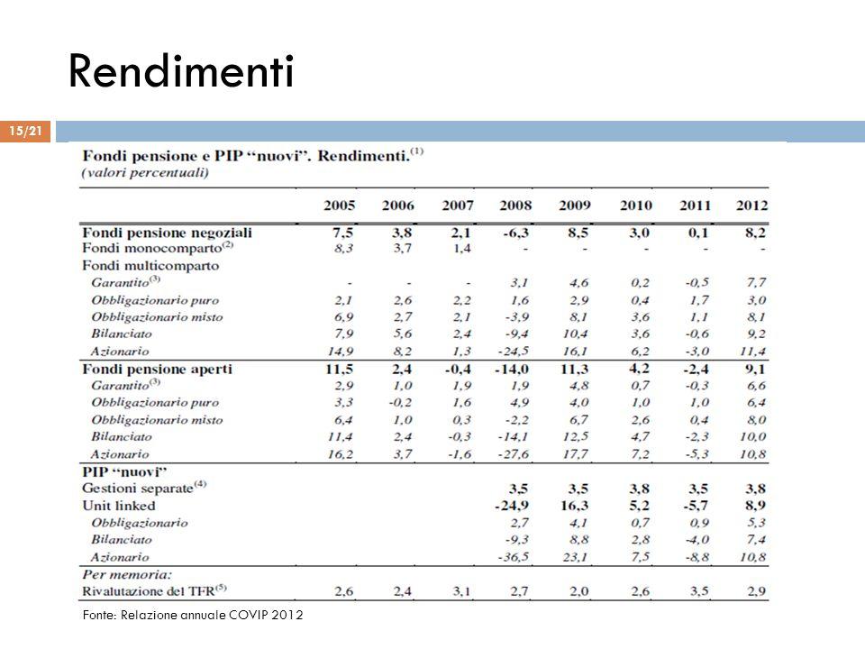 Rendimenti Fonte: Relazione annuale COVIP 2012 15/21