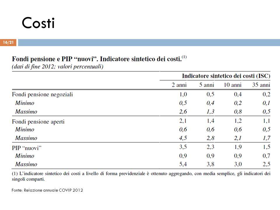 Costi Fonte: Relazione annuale COVIP 2012 16/21