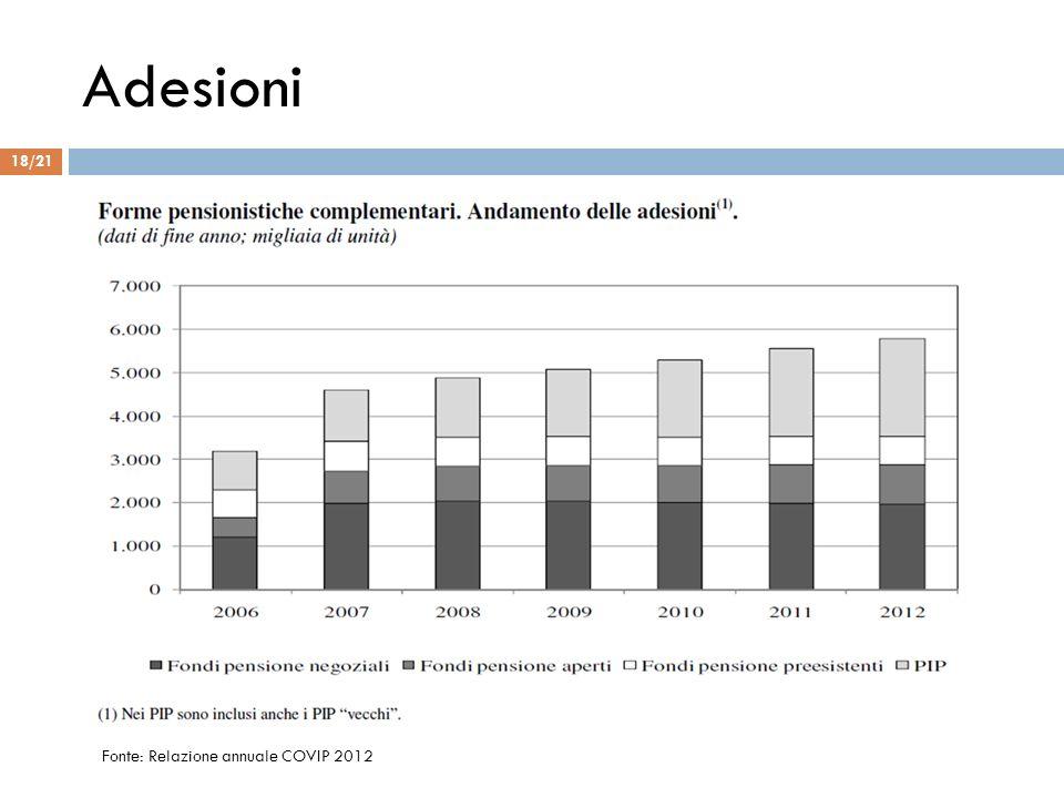 Adesioni Fonte: Relazione annuale COVIP 2012 18/21