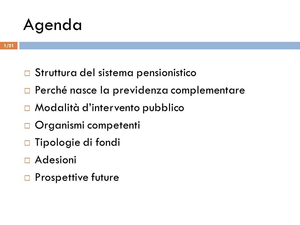 Agenda Struttura del sistema pensionistico Perché nasce la previdenza complementare Modalità dintervento pubblico Organismi competenti Tipologie di fo