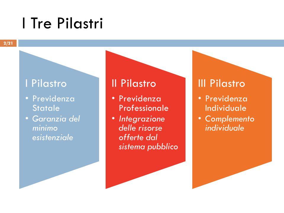 I Tre Pilastri I Pilastro Previdenza Statale Garanzia del minimo esistenziale II Pilastro Previdenza Professionale Integrazione delle risorse offerte