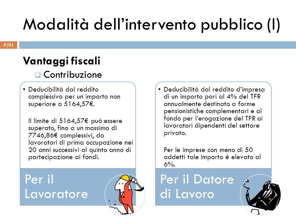 Modalità dellintervento pubblico (I) Vantaggi fiscali Contribuzione Deducibilità dal reddito complessivo per un importo non superiore a 5164,57. Il li