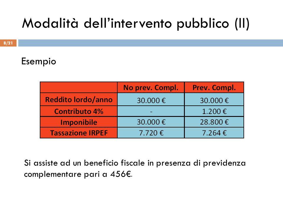 Modalità dellintervento pubblico (II) Si assiste ad un beneficio fiscale in presenza di previdenza complementare pari a 456. Esempio 8/21