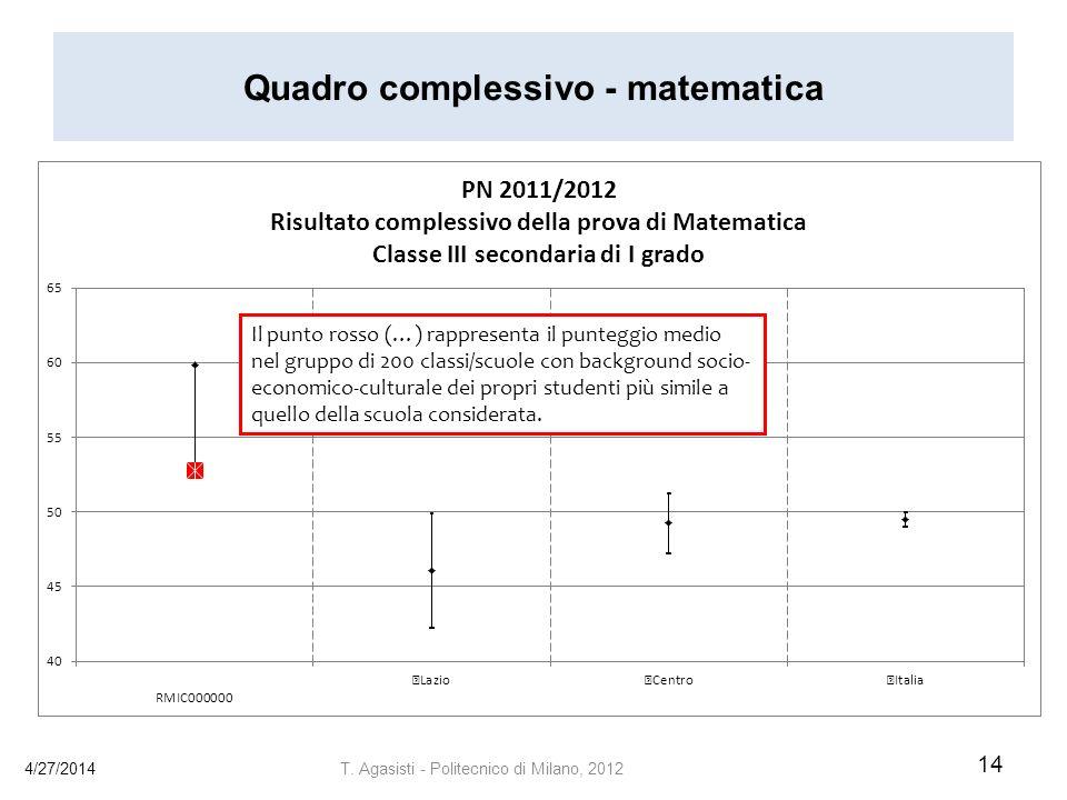 Quadro complessivo - matematica 4/27/2014 14 T.