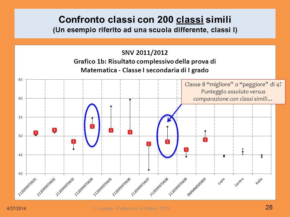 Confronto classi con 200 classi simili (Un esempio riferito ad una scuola differente, classi I) 4/27/2014 26 T.