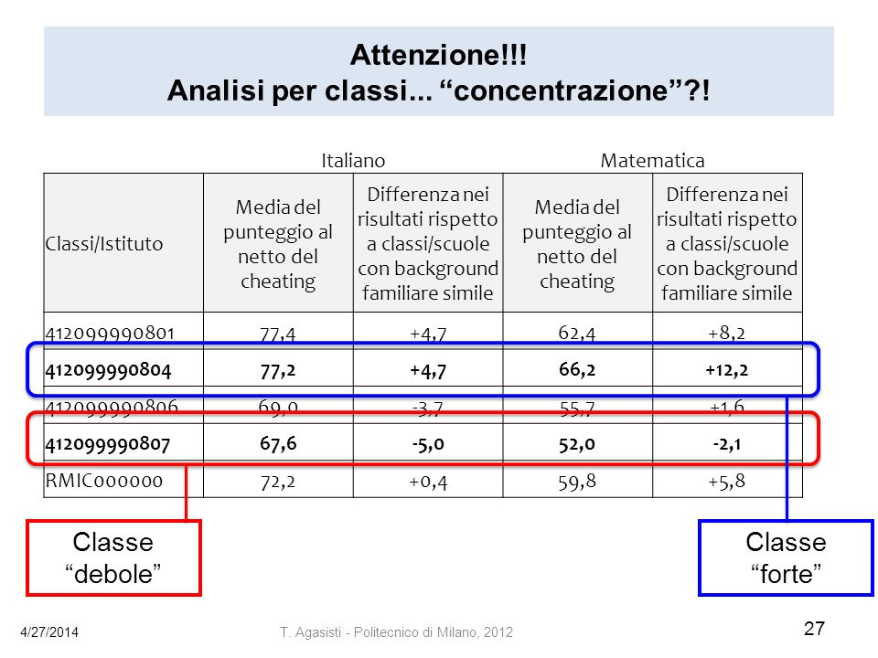 Attenzione!!.Analisi per classi... concentrazione?.