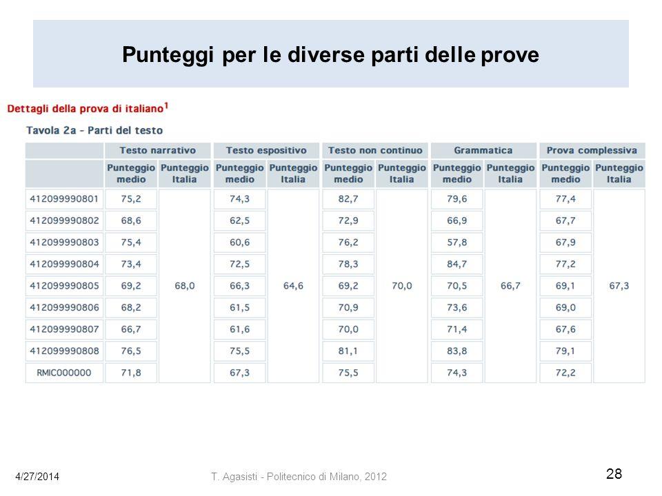 Punteggi per le diverse parti delle prove 4/27/2014 28 T. Agasisti - Politecnico di Milano, 2012