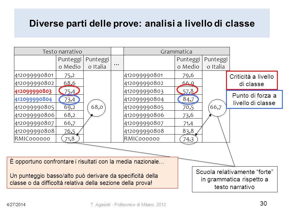 Diverse parti delle prove: analisi a livello di classe 4/27/2014 30 T.