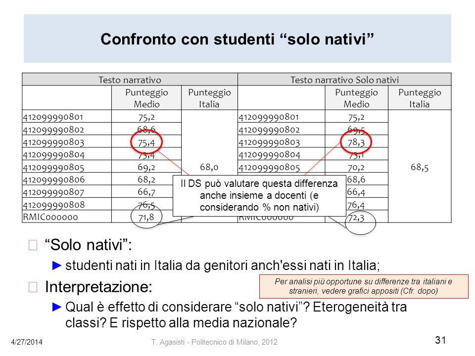 Confronto con studenti solo nativi Solo nativi: studenti nati in Italia da genitori anch essi nati in Italia; Interpretazione: Qual è effetto di considerare solo nativi.