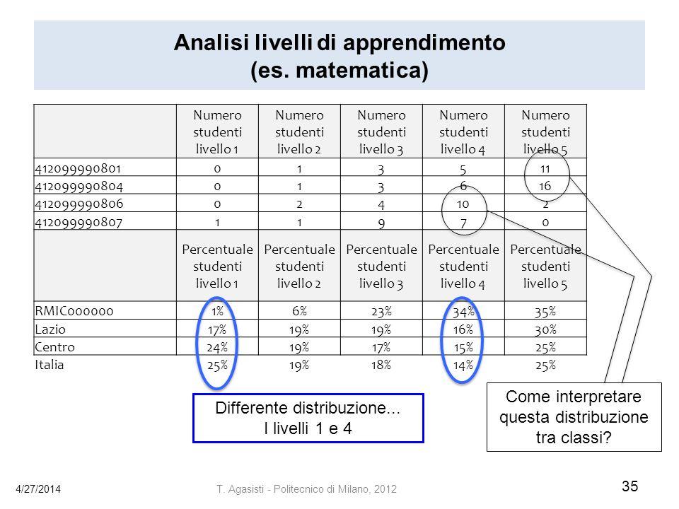 Analisi livelli di apprendimento (es.matematica) 4/27/2014 35 T.
