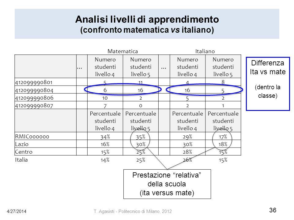 Analisi livelli di apprendimento (confronto matematica vs italiano) 4/27/2014 36 T.