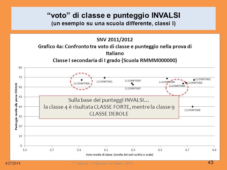 voto di classe e punteggio INVALSI (un esempio su una scuola differente, classi I) 4/27/2014 43 T.